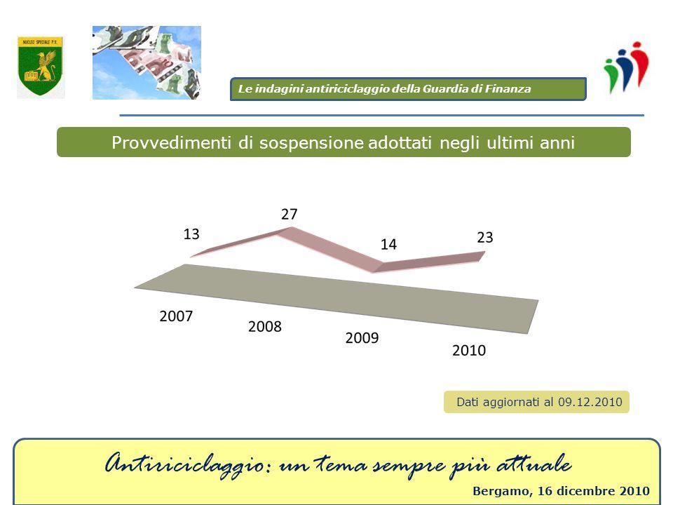 Antiriciclaggio: un tema sempre più attuale Bergamo, 16 dicembre 2010 Provvedimenti di sospensione adottati negli ultimi anni Dati aggiornati al 09.12