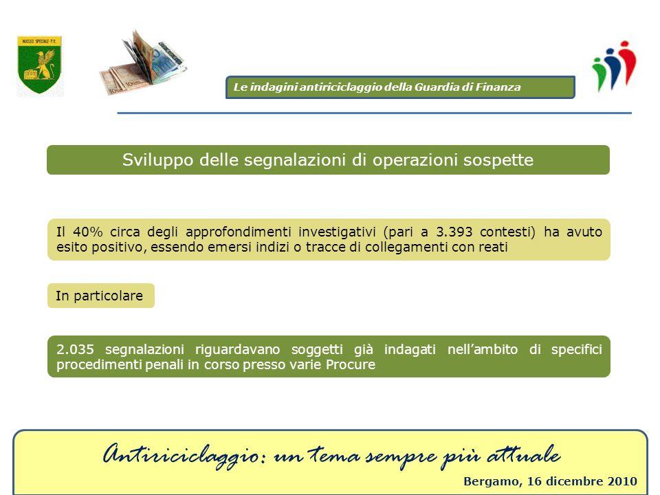 Antiriciclaggio: un tema sempre più attuale Bergamo, 16 dicembre 2010 Sviluppo delle segnalazioni di operazioni sospette Il 40% circa degli approfondi