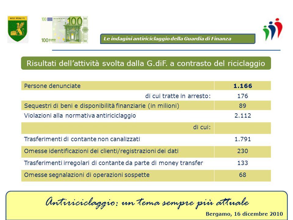 Antiriciclaggio: un tema sempre più attuale Bergamo, 16 dicembre 2010 Risultati dellattività svolta dalla G.diF. a contrasto del riciclaggio Persone d
