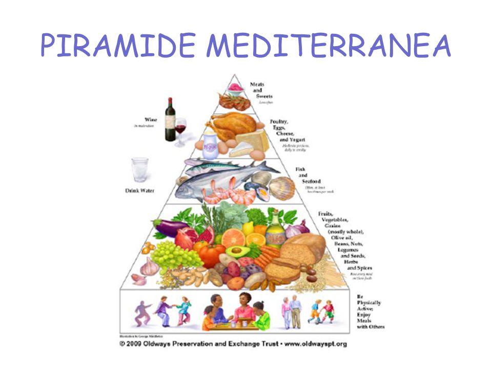 La dieta mediterranea …. Che cosè? Quali sono i suoi principi? La dieta mediterranea è stata riconosciuta dall UNESCO come patrimonio immateriale dell