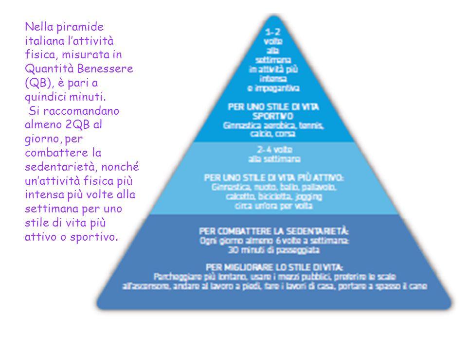 Limportanza dellattività fisica nella piramide mediterranea Un aspetto fondamentale è unadeguata attività fisica, affiancata da una sana alimentazione
