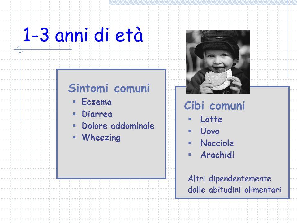 1-3 anni di età Sintomi comuni Eczema Diarrea Dolore addominale Wheezing Cibi comuni Latte Uovo Nocciole Arachidi Altri dipendentemente dalle abitudin