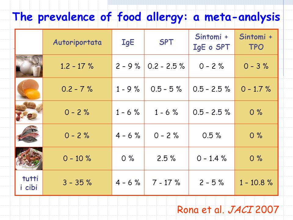 AutoriportataIgESPT Sintomi + IgE o SPT Sintomi + TPO 1.2 – 17 %2 – 9 %0.2 - 2.5 %0 – 2 %0 – 3 % 0.2 – 7 %1 - 9 %0.5 – 5 %0.5 – 2.5 %0 – 1.7 % 0 – 2 %