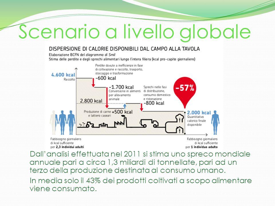 Perdite e sprechi alimentari in Italia In Italia, il fenomeno degli sprechi alimentari è stato trascurato fino a poco tempo fa.