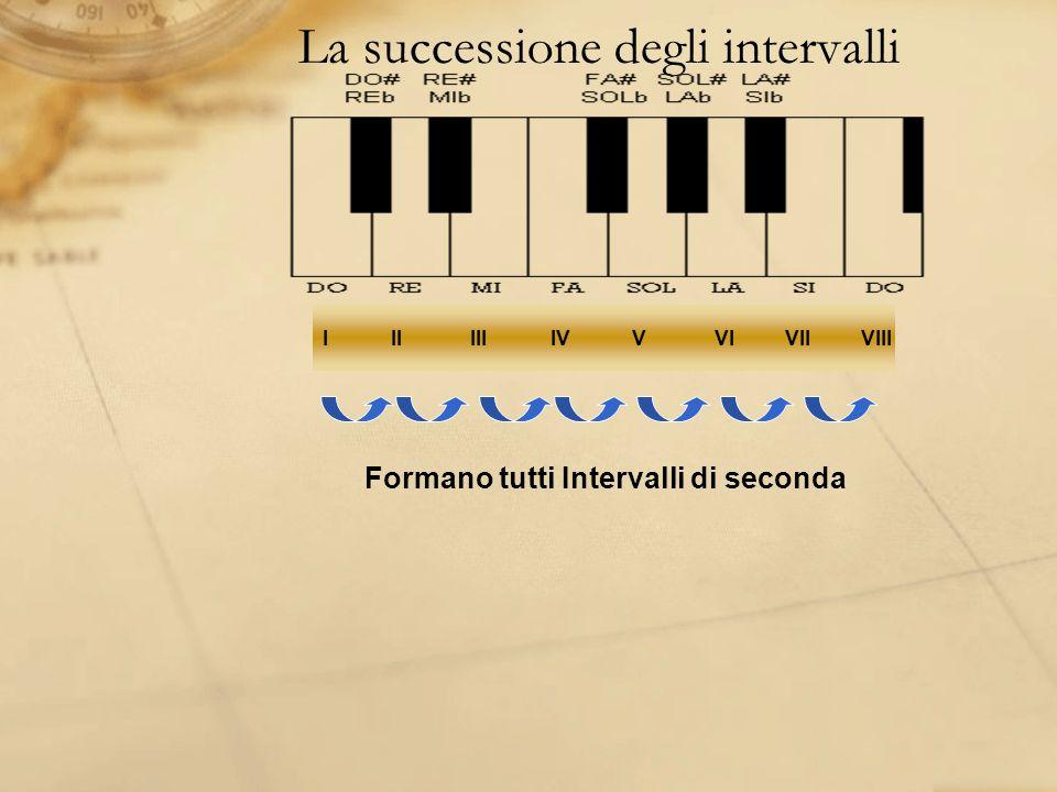 La successione degli intervalli I II III IV V VI VII VIII Formano tutti Intervalli di seconda