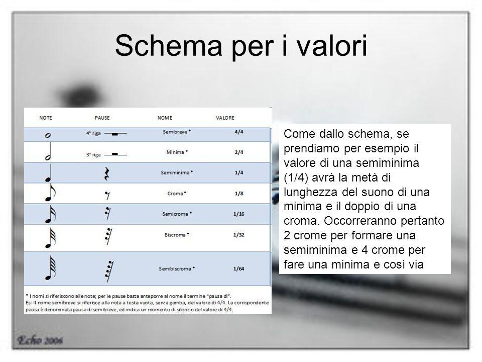 Schema per i valori Come dallo schema, se prendiamo per esempio il valore di una semiminima (1/4) avrà la metà di lunghezza del suono di una minima e