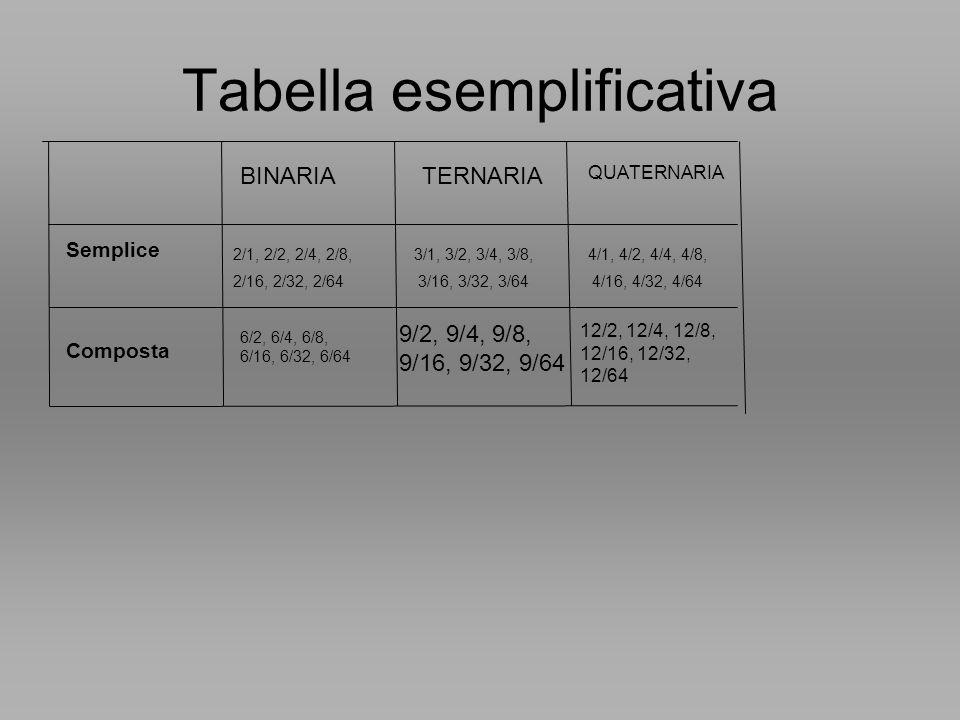 Tabella esemplificativa Semplice Composta 2/1, 2/2, 2/4, 2/8, 2/16, 2/32, 2/64 BINARIATERNARIA QUATERNARIA 6/2, 6/4, 6/8, 6/16, 6/32, 6/64 3/1, 3/2, 3