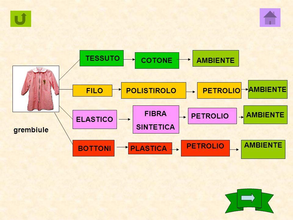 penna PLASTICA PETROLIOAMBIENTE METALLO AMBIENTE INCHIOSTROAMBIENTE