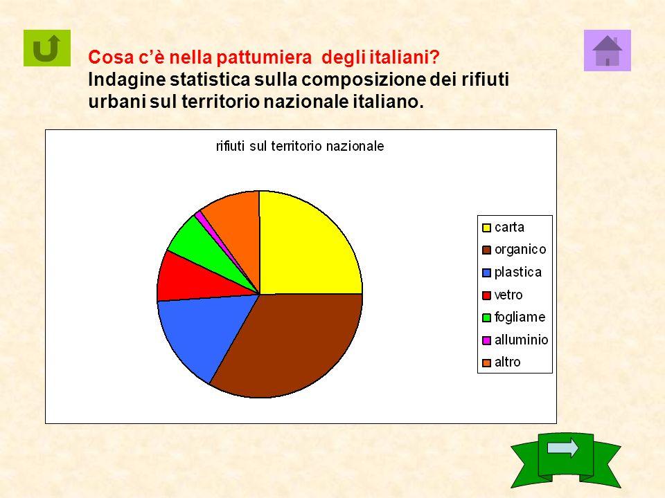 Cosa cè nella pattumiera degli italiani.