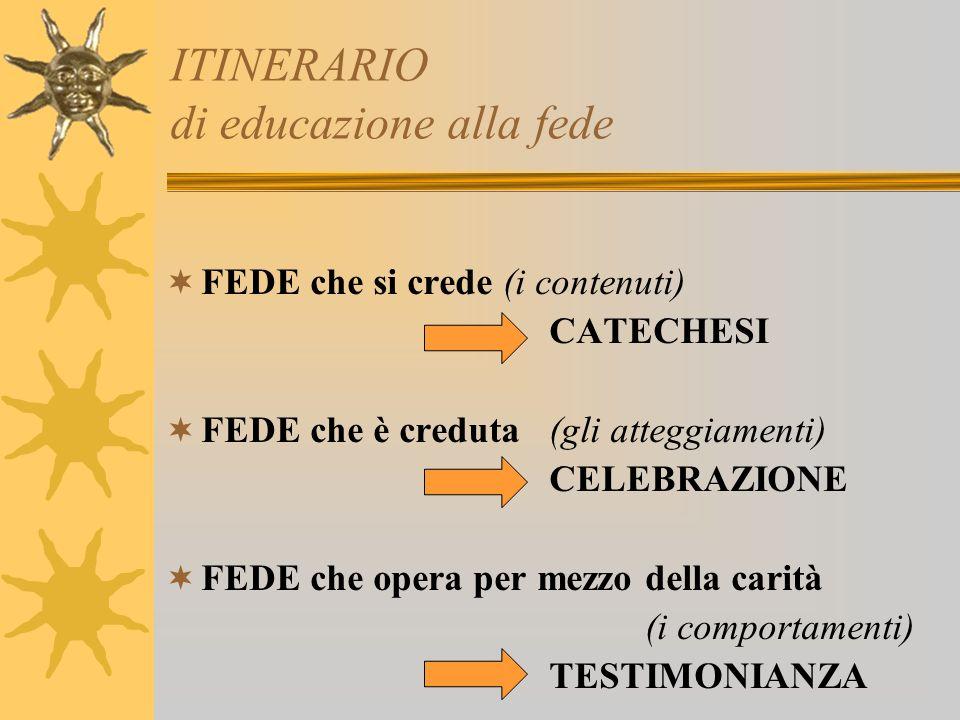 ITINERARIO di educazione alla fede FEDE che si crede (i contenuti) CATECHESI FEDE che è creduta (gli atteggiamenti) CELEBRAZIONE FEDE che opera per mezzo della carità (i comportamenti) TESTIMONIANZA