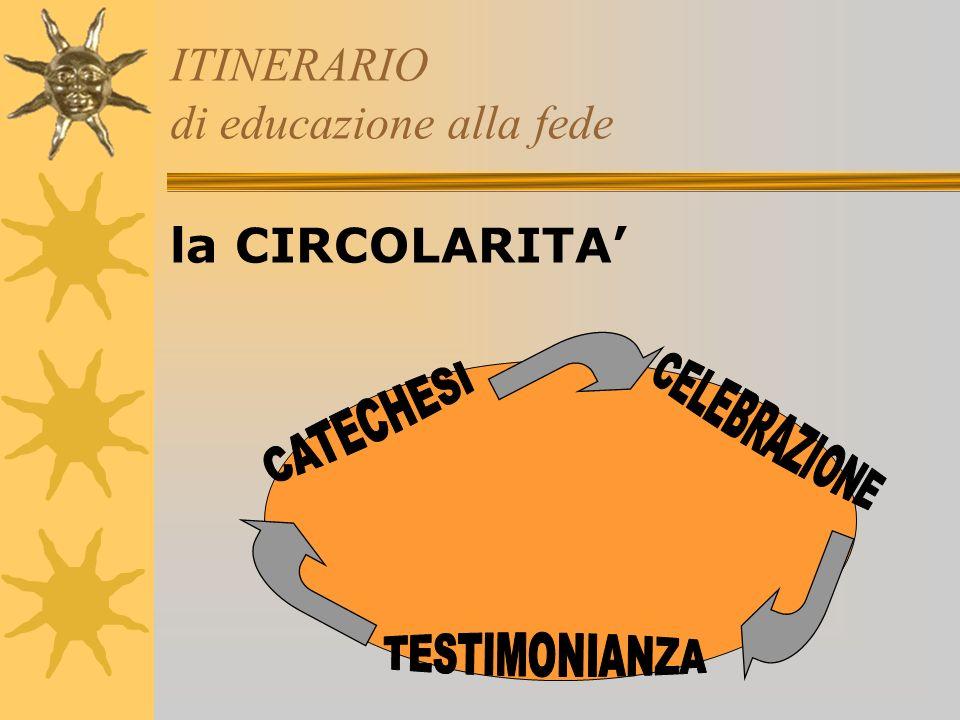 ITINERARIO di educazione alla fede la CIRCOLARITA