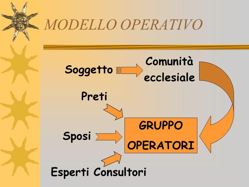 MODELLO OPERATIVO 1 a fase PROGETTAZIONE: lavoro comune, Gruppo Operatori 2 a fase REALIZZAZIONE: Presentazione Interventi: - temi di catechesi (preti e sposi) - tematiche antropologiche (esperti del consultorio) 3 a faseVERIFICA: lavoro comune, Gruppo Operatori 4 a faseRi-PROGETTAZIONE