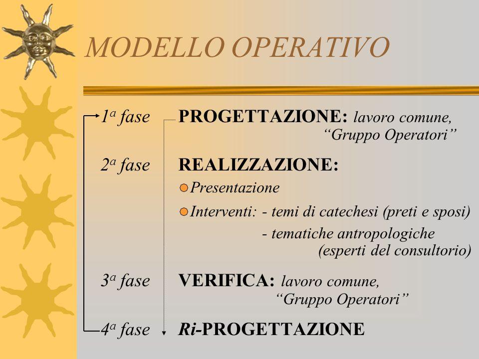 MODELLO OPERATIVO 1 a fase PROGETTAZIONE: lavoro comune, Gruppo Operatori 2 a fase REALIZZAZIONE: Presentazione Interventi: - temi di catechesi (preti