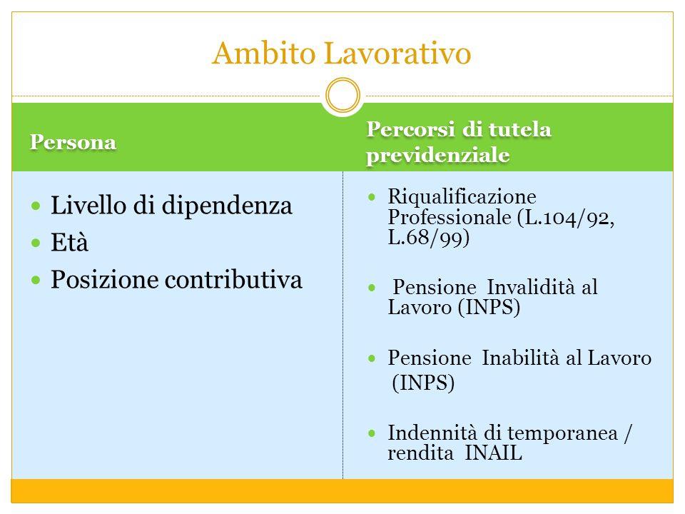 Persona Percorsi di tutela previdenziale Livello di dipendenza Età Posizione contributiva Riqualificazione Professionale (L.104/92, L.68/99) Pensione