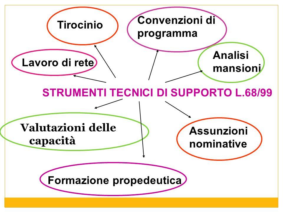 STRUMENTI TECNICI DI SUPPORTO L.68/99 Valutazioni delle capacità Formazione propedeutica Tirocinio Convenzioni di programma Assunzioni nominative Lavo