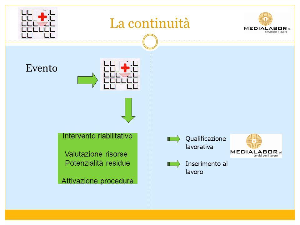 La continuità Evento Intervento riabilitativo Valutazione risorse Potenzialità residue Attivazione procedure Qualificazione lavorativa Inserimento al
