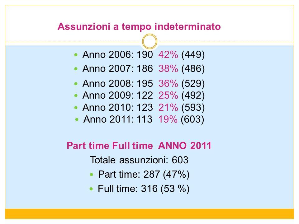 Assunzioni a tempo indeterminato Anno 2006: 190 42% (449) Anno 2007: 186 38% (486) Anno 2008: 195 36% (529) Anno 2009: 122 25% (492) Anno 2010: 123 21
