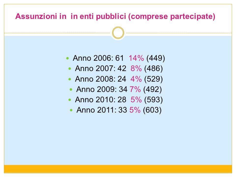 Assunzioni in in enti pubblici (comprese partecipate) Anno 2006: 61 14% (449) Anno 2007: 42 8% (486) Anno 2008: 24 4% (529) Anno 2009: 34 7% (492) Ann