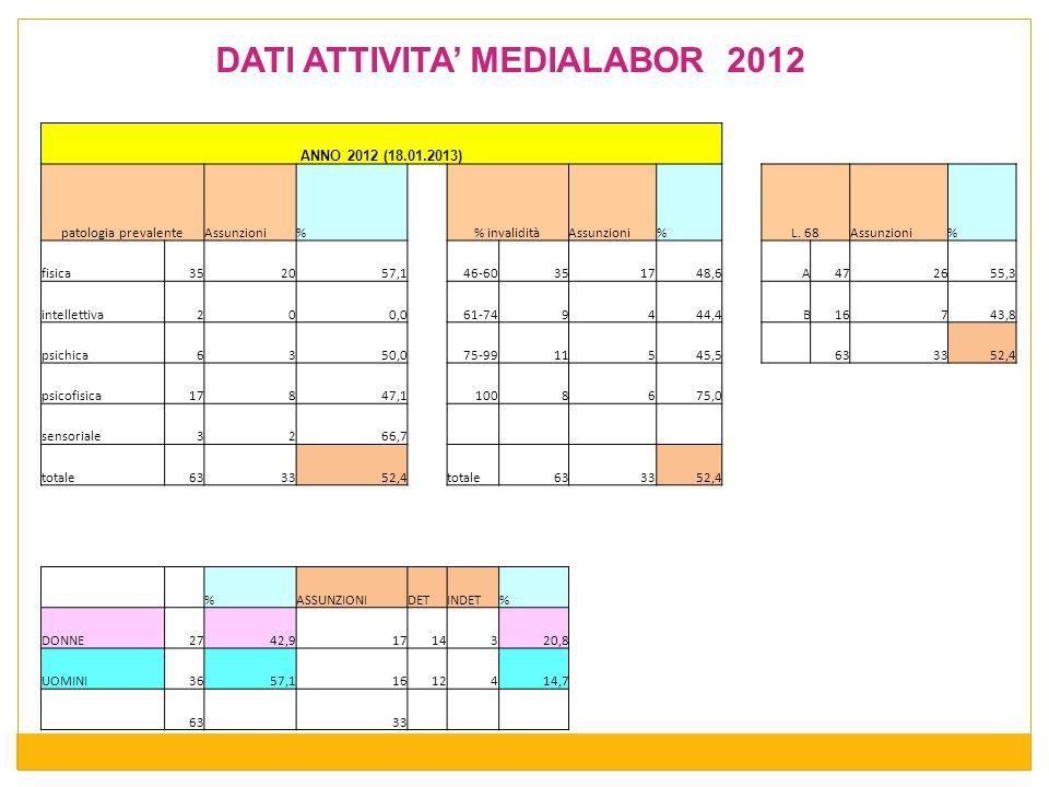 DATI ATTIVITA MEDIALABOR 2012 ANNO 2012 (18.01.2013) patologia prevalenteAssunzioni% invaliditàAssunzioni%L. 68Assunzioni% fisica352057,146-60351748,6