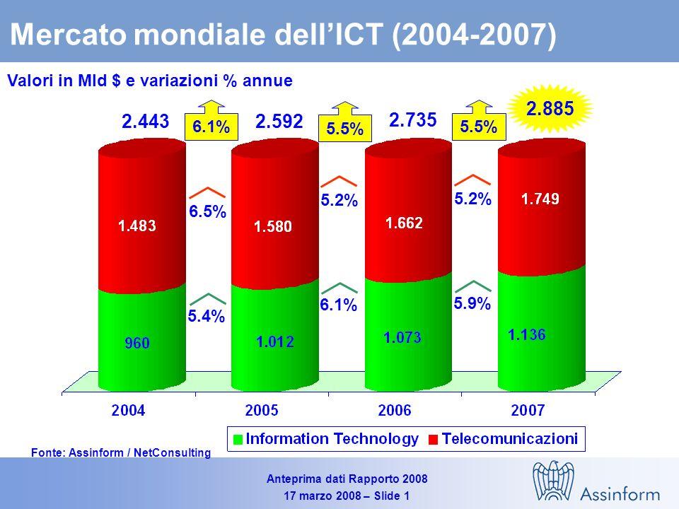 Anteprima dati Rapporto 2008 17 marzo 2008 – Slide 31 I trend del mercato italiano dellICT nel 2008 Valori in Milioni di Euro e in % Fonte: Assinform / NetConsulting 65.643 2.1% +1.6% +1.9% 64.390 63.844 0.4% +2.0% +0.9%