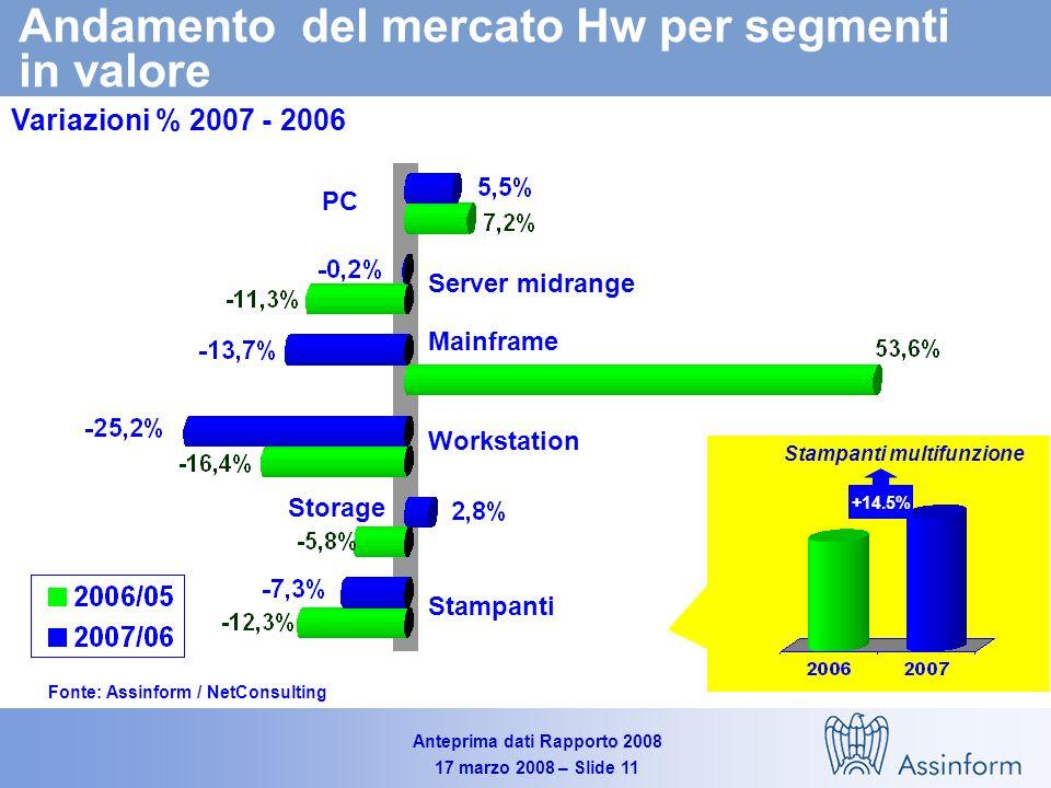 Anteprima dati Rapporto 2008 17 marzo 2008 – Slide 10 Mercato IT in Italia (2005-2007) Valori in milioni di Euro Fonte: Assinform / NetConsulting 19.496 20.190 1,6% +1,1% -3,7% +3,7% 19.804 2.0% +1,2% --4.1% +4.8%