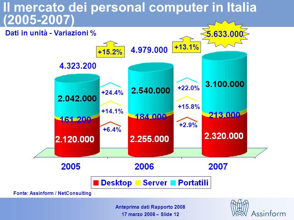 Anteprima dati Rapporto 2008 17 marzo 2008 – Slide 11 PC Server midrange Mainframe Workstation Storage Stampanti +14.5% Stampanti multifunzione Andamento del mercato Hw per segmenti in valore Variazioni % 2007 - 2006 Fonte: Assinform / NetConsulting