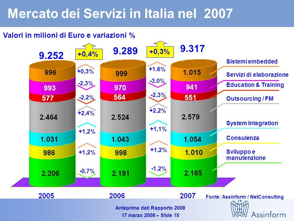 Anteprima dati Rapporto 2008 17 marzo 2008 – Slide 14 Mercato del Software in Italia nel 2007 Valori in milioni di Euro e variazioni in % Fonte: Assinform / NetConsulting 4.1924.325 3.2% +3.3% +2.1% +6.1% 4.082,3 2,7% +2,3% +1,7% +5,5%