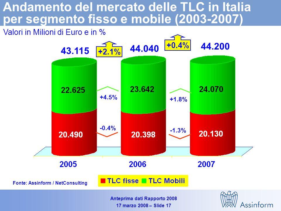Anteprima dati Rapporto 2008 17 marzo 2008 – Slide 16 Il mercato delle Telecomunicazioni