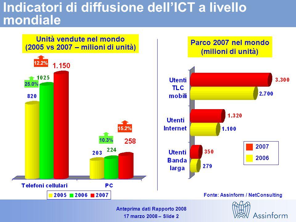 Anteprima dati Rapporto 2008 17 marzo 2008 – Slide 1 Mercato mondiale dellICT (2004-2007) Valori in Mld $ e variazioni % annue Fonte: Assinform / NetConsulting 2.885 6.1% 2.443 6.1% 5.2% 5.5% 2.592 5.4% 6.5% 5.9% 5.2% 5.5% 2.735