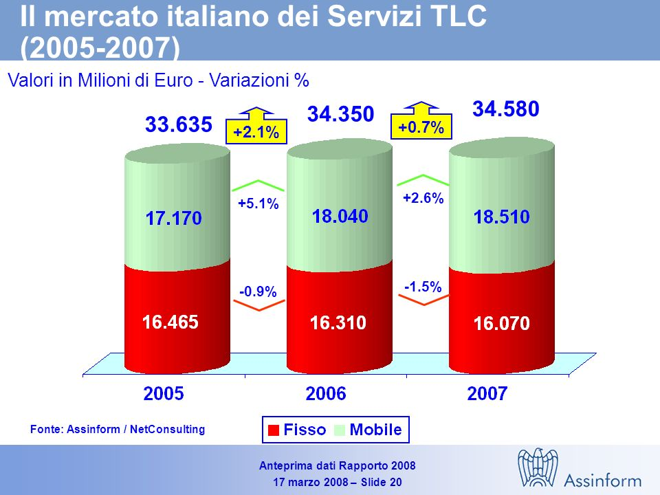 Anteprima dati Rapporto 2008 17 marzo 2008 – Slide 19 Il mercato italiano delle TLC – Apparati vs Servizi (2005-2007) Valori in Milioni di Euro - Variazioni % Fonte: Assinform / NetConsulting 44.040 43.115 +2.2% +2.1% 44.200 -0.7% +0.7% +0.4%