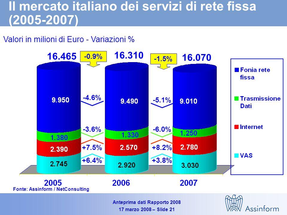 Anteprima dati Rapporto 2008 17 marzo 2008 – Slide 20 Il mercato italiano dei Servizi TLC (2005-2007) Valori in Milioni di Euro - Variazioni % Fonte: Assinform / NetConsulting 34.350 33.635 +5.1% -0.9% +2.1% 34.580 +2.6% -1.5% +0.7%