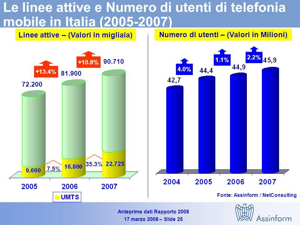 Anteprima dati Rapporto 2008 17 marzo 2008 – Slide 24 Il mercato italiano dei Servizi Mobili (2005-2007) Valori in Milioni di Euro - Variazioni % Fonte: Assinform / NetConsulting 18.040 17.170 +24.2% +0.5% +5.1% 18.510 +17.9% -1.9% +2.6%