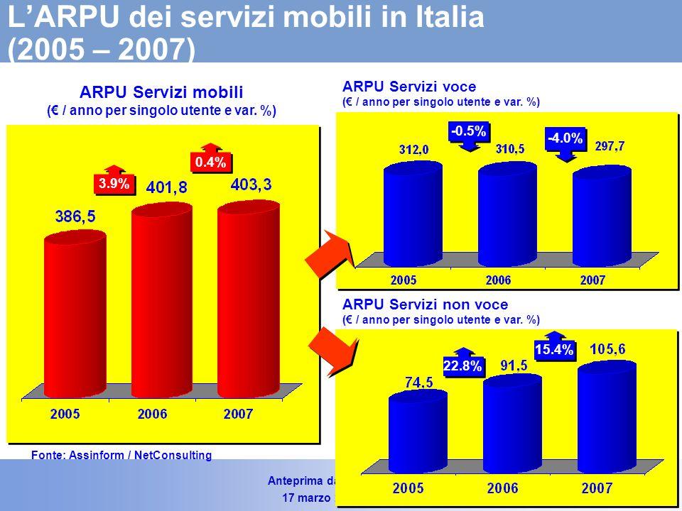 Anteprima dati Rapporto 2008 17 marzo 2008 – Slide 25 Le linee attive e Numero di utenti di telefonia mobile in Italia (2005-2007) Fonte: Assinform / NetConsulting 4.0% 1.1% Numero di utenti – (Valori in Milioni) 2.2% 7.5% 35.3% 72.200 81.900 90.710 Linee attive – (Valori in migliaia) +13.4% +10.8%