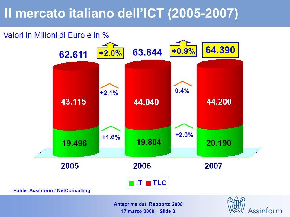 Anteprima dati Rapporto 2008 17 marzo 2008 – Slide 3 Il mercato italiano dellICT (2005-2007) Valori in Milioni di Euro e in % Fonte: Assinform / NetConsulting 64.390 62.611 0.4% +2.0% +0.9% 63.844 +2.1% +1.6% +2.0%