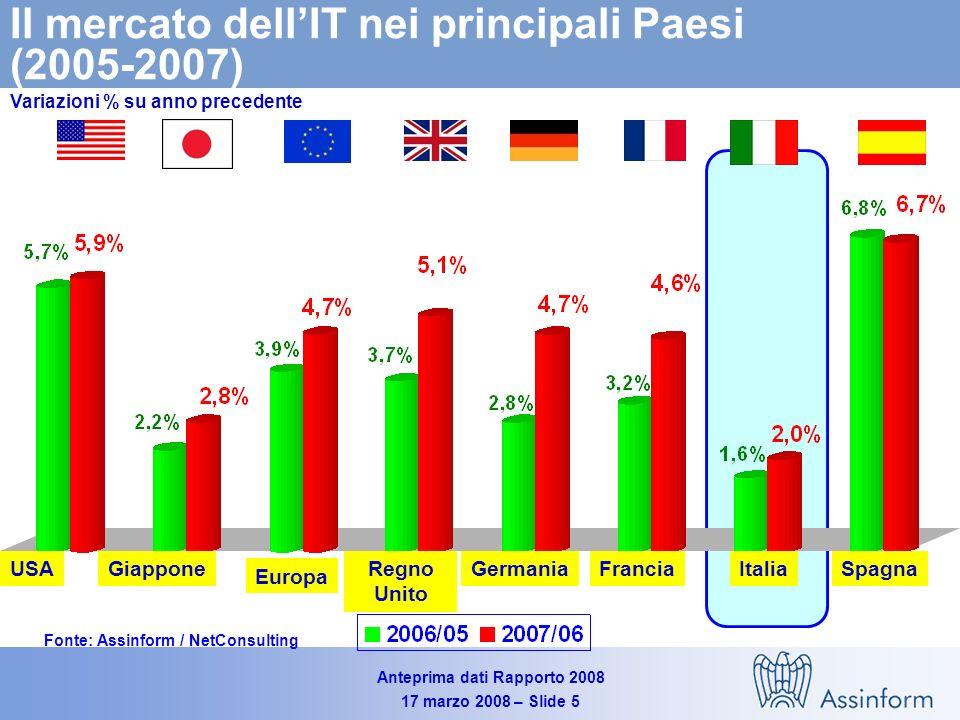 Anteprima dati Rapporto 2008 17 marzo 2008 – Slide 5 Il mercato dellIT nei principali Paesi (2005-2007) Variazioni % su anno precedente Fonte: Assinform / NetConsulting USAGiappone Europa Regno Unito GermaniaFranciaSpagnaItalia