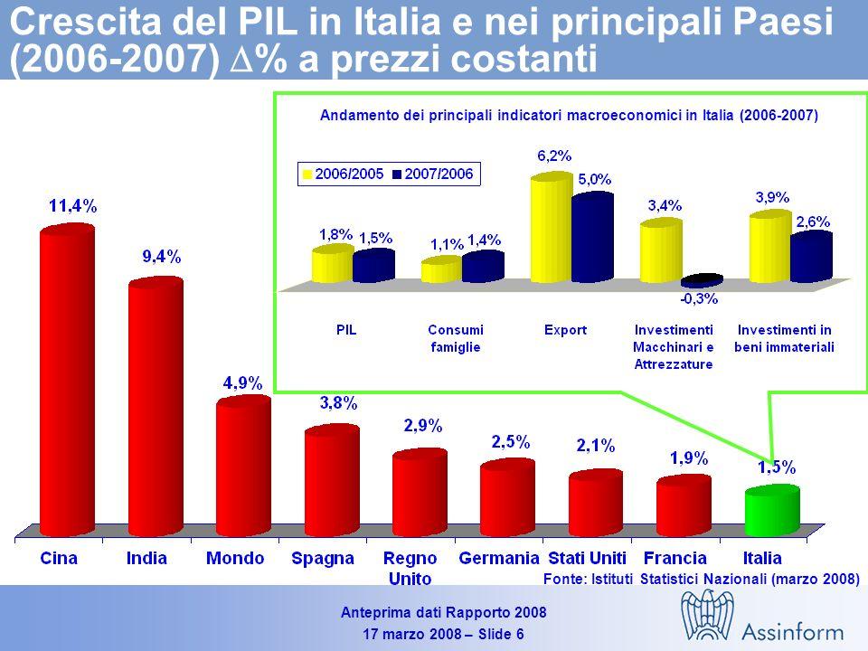 Anteprima dati Rapporto 2008 17 marzo 2008 – Slide 6 Crescita del PIL in Italia e nei principali Paesi (2006-2007) % a prezzi costanti Fonte: Istituti Statistici Nazionali (marzo 2008) Andamento dei principali indicatori macroeconomici in Italia (2006-2007)