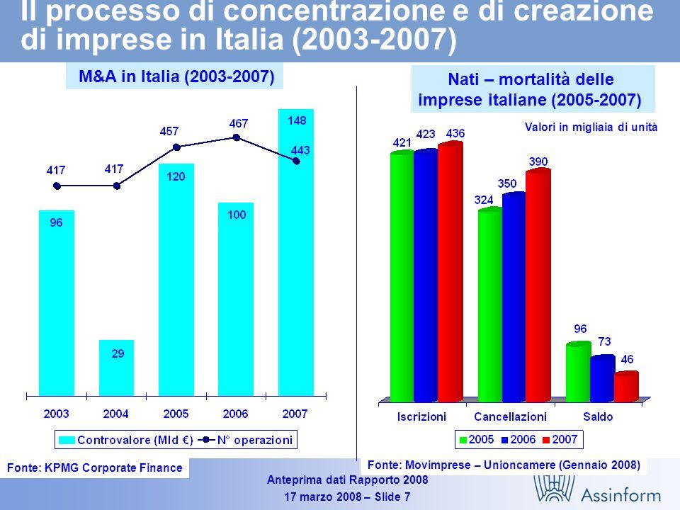 Anteprima dati Rapporto 2008 17 marzo 2008 – Slide 17 Andamento del mercato delle TLC in Italia per segmento fisso e mobile (2003-2007) Valori in Milioni di Euro e in % Fonte: Assinform / NetConsulting 44.040 43.115 -0.4% +4.5% +2.1% 44.200 -1.3% +1.8% +0.4%