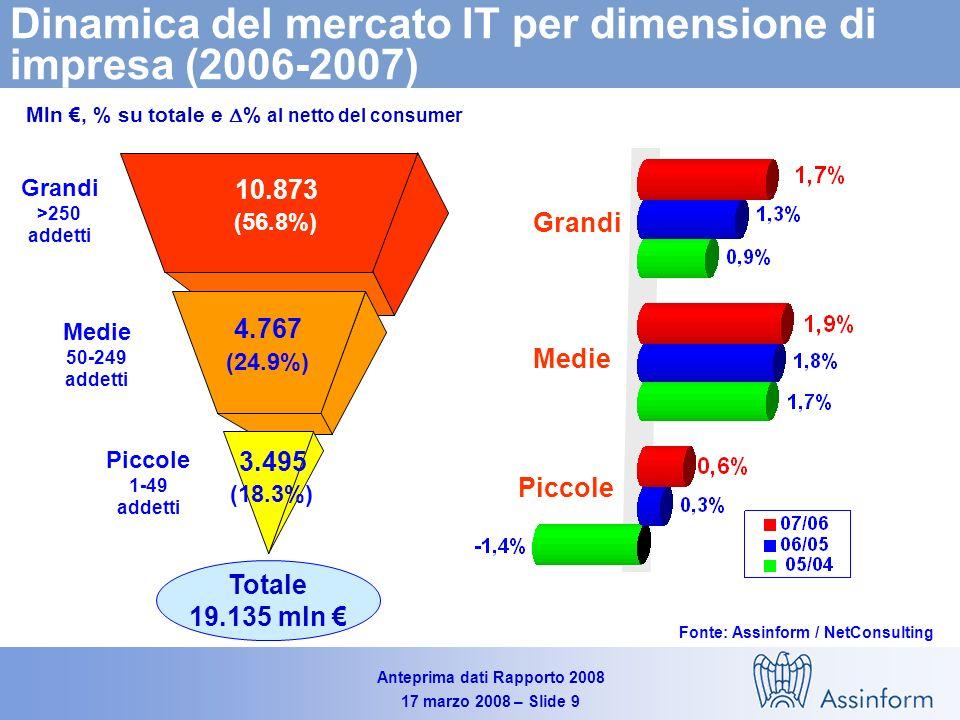 Anteprima dati Rapporto 2008 17 marzo 2008 – Slide 9 Dinamica del mercato IT per dimensione di impresa (2006-2007) Mln, % su totale e % al netto del consumer Piccole Medie Grandi (56.8%) 10.873 (24.9%) 4.767 (18.3%) 3.495 Grandi >250 addetti Medie 50-249 addetti Piccole 1-49 addetti Totale 19.135 mln Fonte: Assinform / NetConsulting