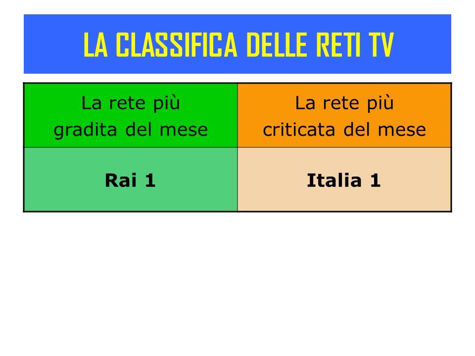 LA CLASSIFICA DELLE RETI TV La rete più gradita del mese La rete più criticata del mese Rai 1Italia 1
