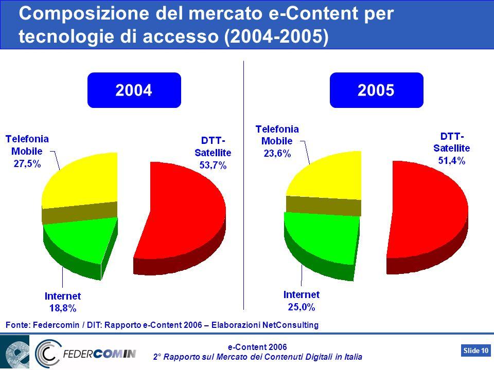 Slide 9 e-Content 2006 2° Rapporto sul Mercato dei Contenuti Digitali in Italia 193,3 255,4 Pubblicità Infotainment NewsPortali DTT e SAT +44.7% +25.5% +20.2% +233.3% 32.1% 116,8 148,3 Public Content Turismo Giacimenti culturaliEducation +30% +24 +25.2% 27% 2.294,9 2.912.6 Contenuti a pagamento +17.7% +588.9% +28.8% +63.3% +21.4% 26.9% Video Musica Mobile entertainment Infotainment News Composizione del mercato delle-Content per segmenti (2004-2005)