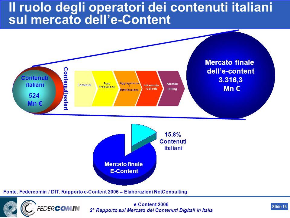 Slide 13 e-Content 2006 2° Rapporto sul Mercato dei Contenuti Digitali in Italia Catena del valore del mercato delle-Content Contenuti Produzione / Titolari di diritti, di proprietà, intellettuale Post Produzione Digitalizzazione + DRM + Sviluppo e Personalizz.ne Aggregazione / Distribuzione MKTG e Profilazione utente Infrastruttura di rete Accesso Billing (escluso traffico) Fonte: Federcomin / DIT: Rapporto e-Content 2006 – Elaborazioni NetConsulting 65% -75% 8% - 14%5% - 9%3% - 6%3% 7% Musica 20%-25% 10%-15%60% - 70% Mobile entertainment 60% – 65% 10%-15%25% - 30% Video 20% 30%50% Infotainment 20% - 30% 15%65% - 70% Mobile Internet NEWSNEWS Il fatturato è concentrato al 100% sul produttore di contenuti e sulla post produzione Il fatturato è rappresentato da Raccolta pubblicitaria + Abbonamenti