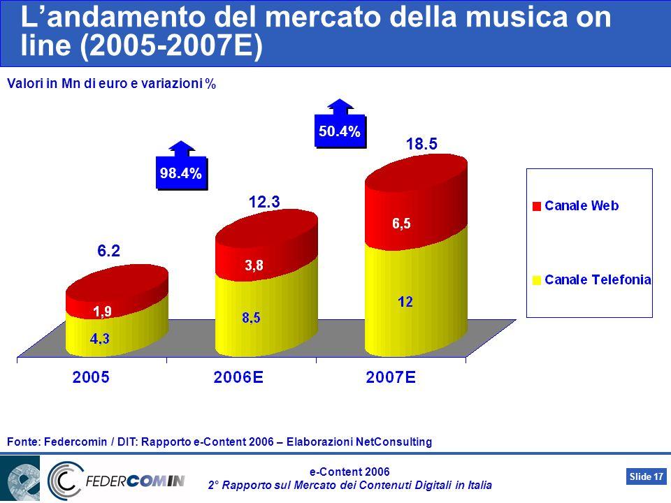 Slide 16 e-Content 2006 2° Rapporto sul Mercato dei Contenuti Digitali in Italia Evoluzione del mercato e-Content (2005-2007E) 24.0% 3.316,3 17.2% 24.2% 22.2% 4.119,7 5.035,7 13.1% 11.7% 21.4% 21.2% 31.5% 29.6% 25.9% 98.4% 50.4% 18.7% 18.2% Fonte: Federcomin / DIT: Rapporto e-Content 2006 – Elaborazioni NetConsulting
