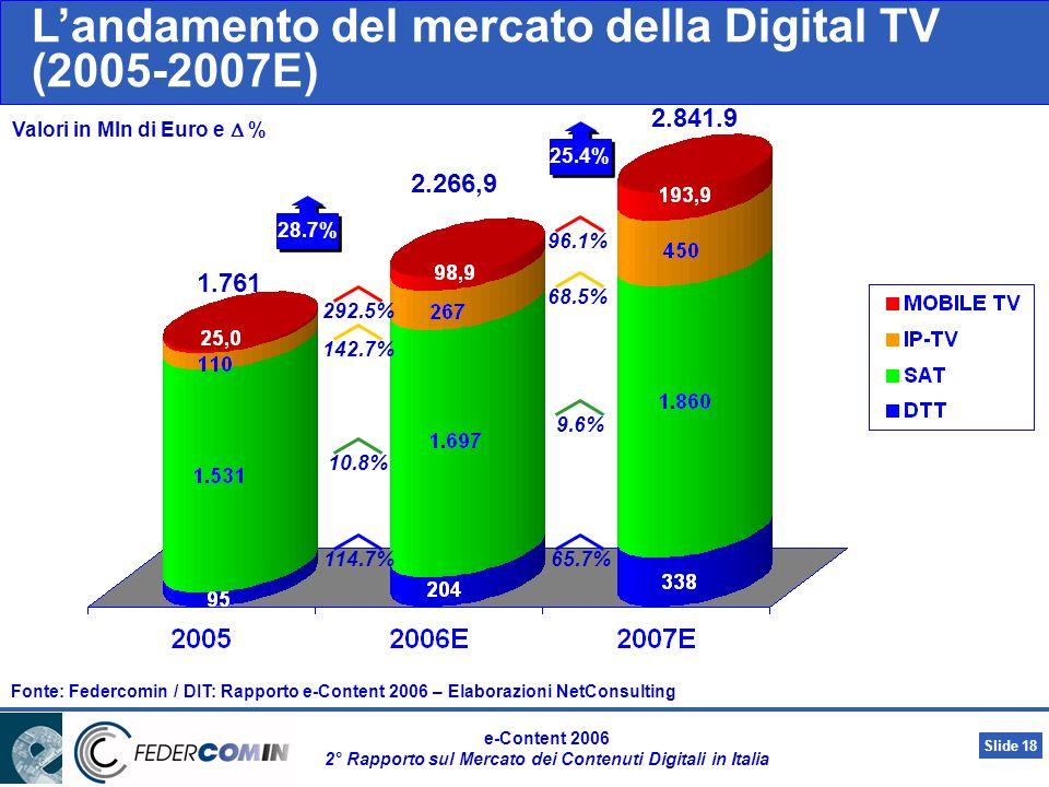 Slide 17 e-Content 2006 2° Rapporto sul Mercato dei Contenuti Digitali in Italia Landamento del mercato della musica on line (2005-2007E) Valori in Mn di euro e variazioni % Fonte: Federcomin / DIT: Rapporto e-Content 2006 – Elaborazioni NetConsulting 98.4% 50.4% 6.2 12.3 18.5