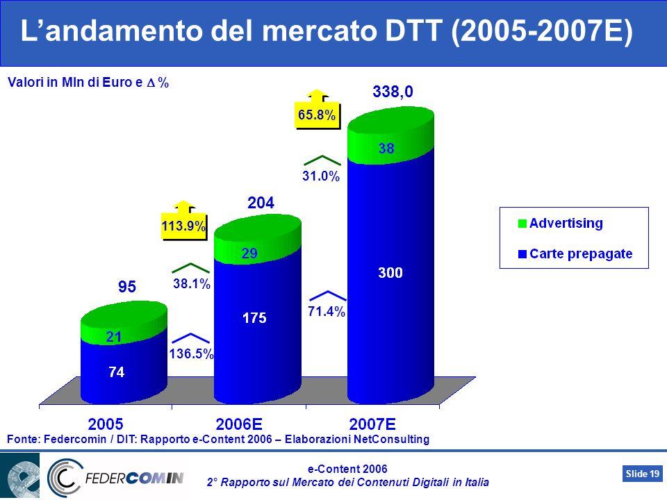 Slide 18 e-Content 2006 2° Rapporto sul Mercato dei Contenuti Digitali in Italia 1.761 2.841.9 2.266,9 28.7% 25.4% 292.5% 142.7% 10.8% 114.7% 96.1% 68.5% 9.6% 65.7% Landamento del mercato della Digital TV (2005-2007E) Fonte: Federcomin / DIT: Rapporto e-Content 2006 – Elaborazioni NetConsulting Valori in Mln di Euro e %