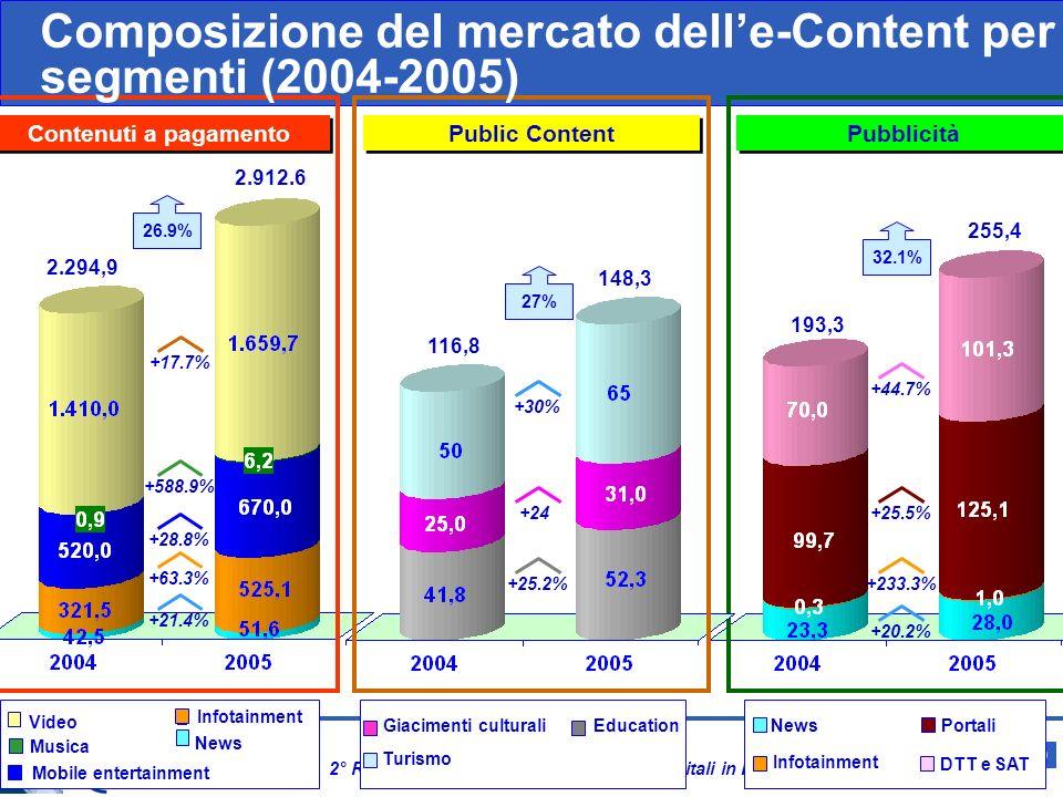Slide 8 e-Content 2006 2° Rapporto sul Mercato dei Contenuti Digitali in Italia Il mercato delle-Content in Italia (2004-2005) Fonte: Federcomin / DIT: Rapporto e-Content 2006 – Elaborazioni NetConsulting 2.605 3.316,3 +27.3% +26.9% +27.0% +32.1% Valori in Mln e %