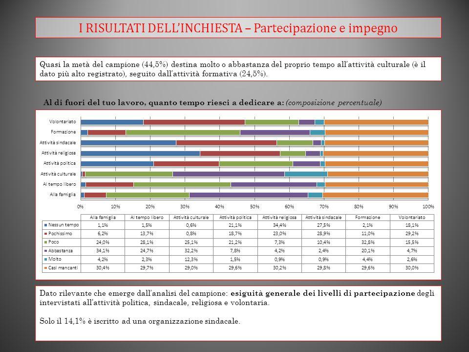 I RISULTATI DELLINCHIESTA – Partecipazione e impegno Quasi la metà del campione (44,5%) destina molto o abbastanza del proprio tempo allattività culturale (è il dato più alto registrato), seguito dallattività formativa (24,5%).