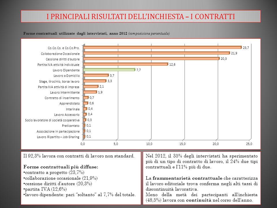 I PRINCIPALI RISULTATI DELLINCHIESTA – I CONTRATTI Forme contrattuali utilizzate dagli intervistati, anno 2012 (composizione percentuale) Il 92,3% lavora con contratti di lavoro non standard.