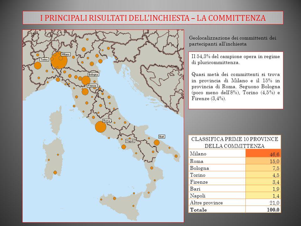 I PRINCIPALI RISULTATI DELLINCHIESTA – LA COMMITTENZA Geolocalizzazione dei committenti dei partecipanti allinchiesta Il 54,3% del campione opera in regime di pluricommittenza.