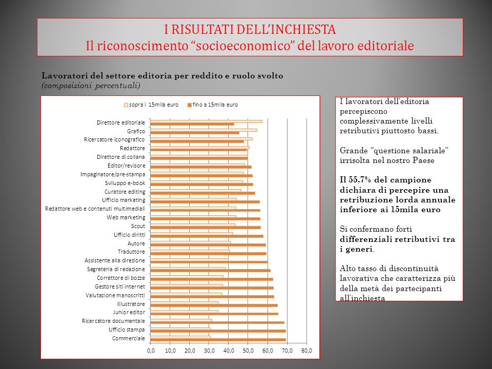 I RISULTATI DELLINCHIESTA Il riconoscimento socioeconomico del lavoro editoriale Lavoratori del settore editoria per reddito e ruolo svolto (composizioni percentuali) I lavoratori delleditoria percepiscono complessivamente livelli retributivi piuttosto bassi.