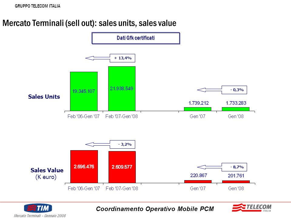 GRUPPO TELECOM ITALIA Coordinamento Operativo Mobile PCM Mercato Terminali – Gennaio 2008 Mercato Terminali (sell out): sales units, sales value Sales Units Sales Value (K euro) - 8,7% - 3,2% - 0,3% + 13,4% Dati Gfk certificati